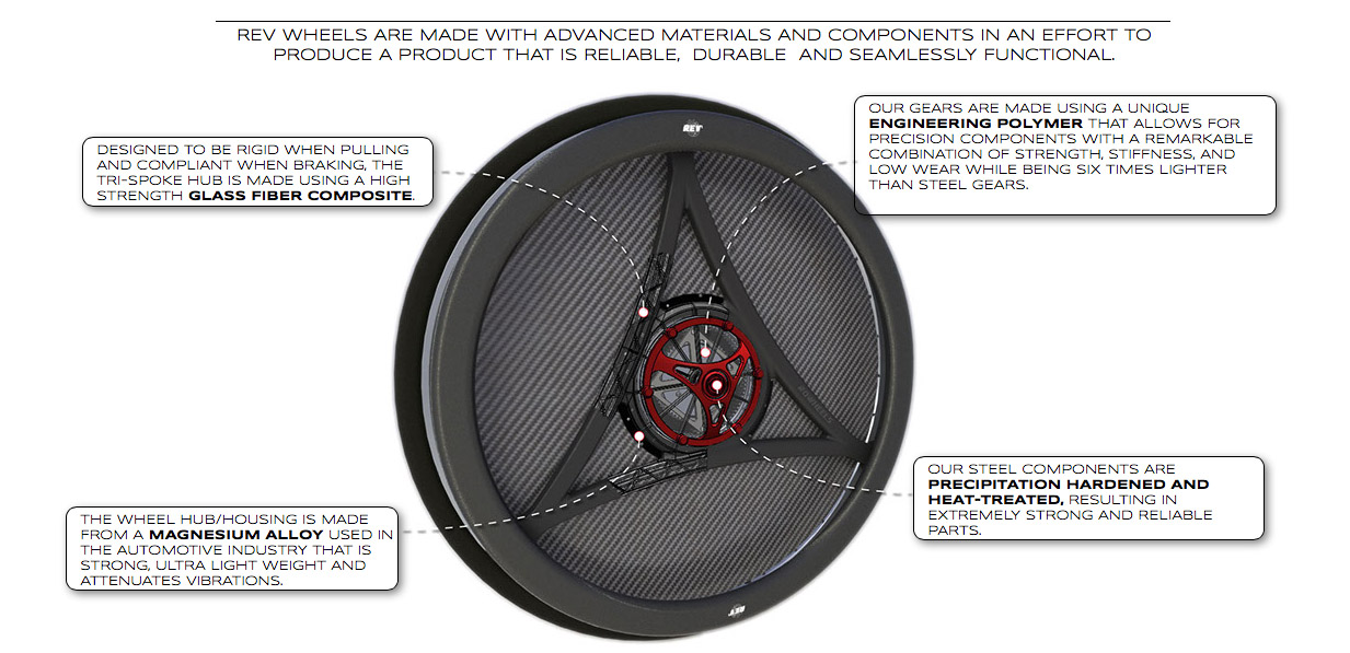 REV-HX rowheels design